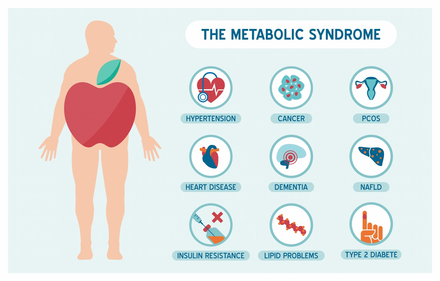 The Link Between Metabolic Syndrome And BPH